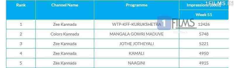 Kurukshetra Kannada Movie WTP TRP Ratings