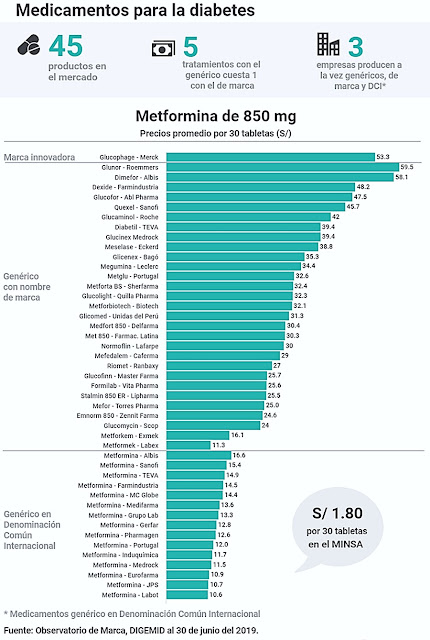 Medicamentos para diabetes