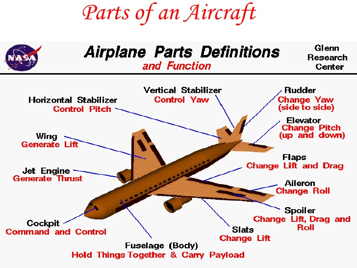 Aircrew Training and Assessment: Methods, ...