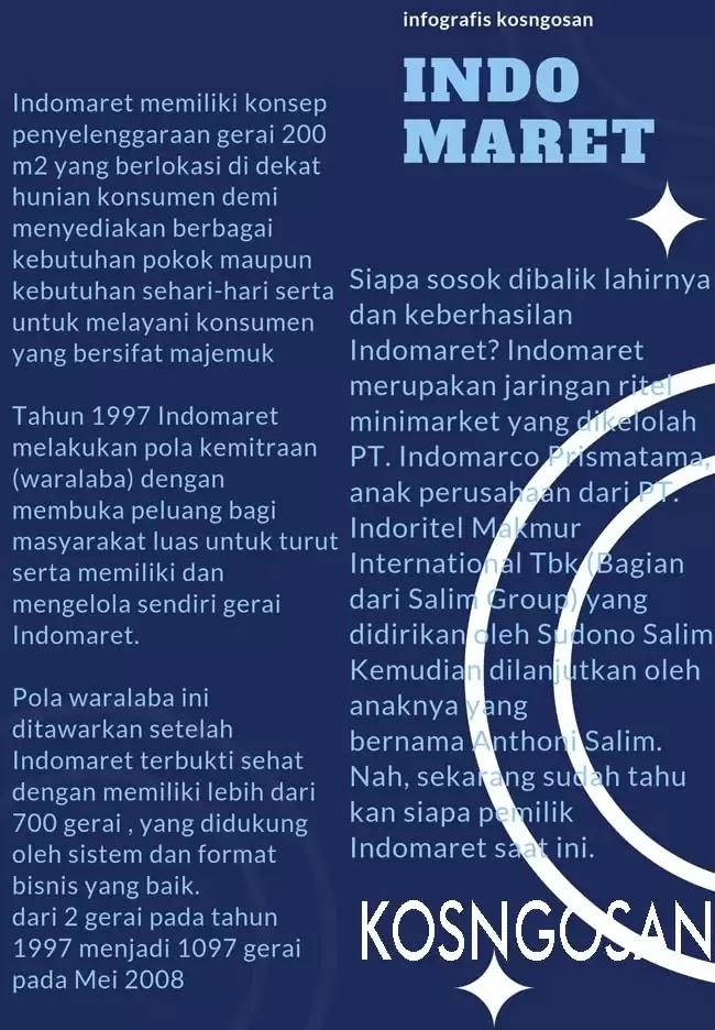 infografis indomaret