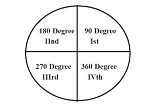 Circular Angles