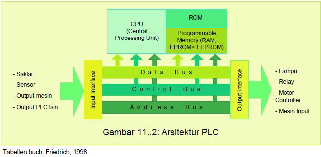 Arsitektur dan Prinsip Kerja PLC