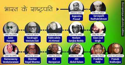 भारत के राष्ट्रपतियों की सूची | भारत के राष्ट्रपति कौन कौन थे | राष्ट्रपतियों की सूची, Bharat ke Rashtrapati ki Soochi,  List of Presidents of India