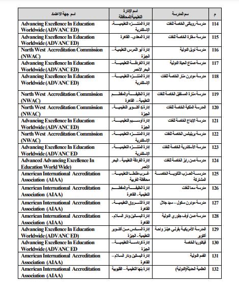 قائمة الشهادات العربية والأجنبية المعادلة بالثانوية العامة المصرية 509