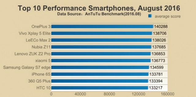 Antutu 在 8 月份公佈的手機跑分成績表,圖片來源:擷取自 PhoneArena 網站