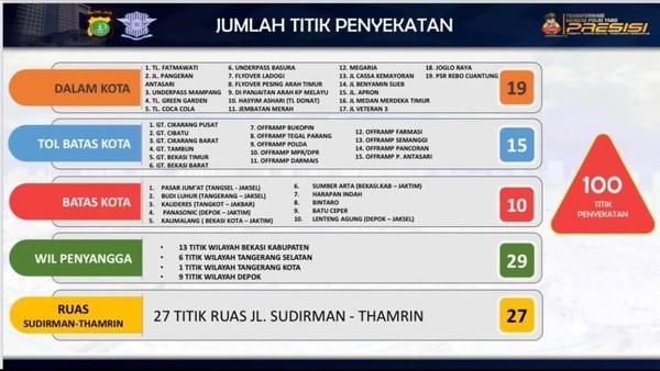 Ini 100 Titik Penyekatan Masuk Jakarta