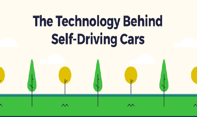 The Technology Behind self-driving cars #infographic