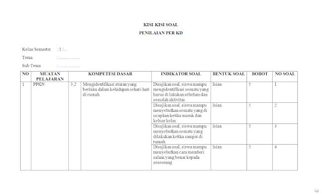Kisi-kisi Soal Penilaian KI-3 Kelas 1 Tema 1 SD/MI