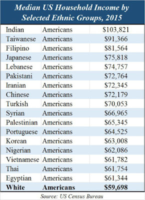 Median US household income by selected ethnic groups, 2015