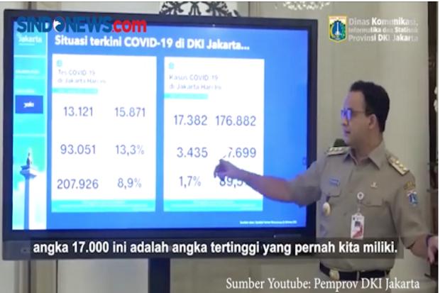 Orang Liburan yang Bikin Covid-19 di DKI Melonjak, Bukan Acara Habib Rizieq dan Aksi Demo