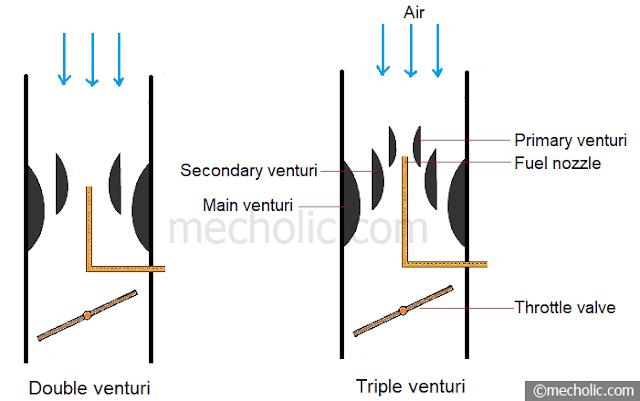multiple venturi carburetor
