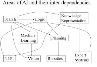 softwarequery.com-area of inter independies