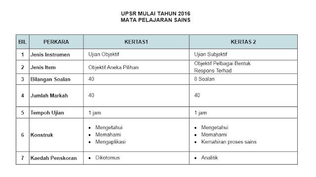 FORMAT MATA PELAJARAN SAINS UPSR 2016