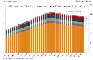 Total Household Debt