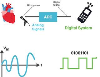 Kumpulan Beberapa Artikel Tentang Persamaan Bit dengan Sinyal Digital.