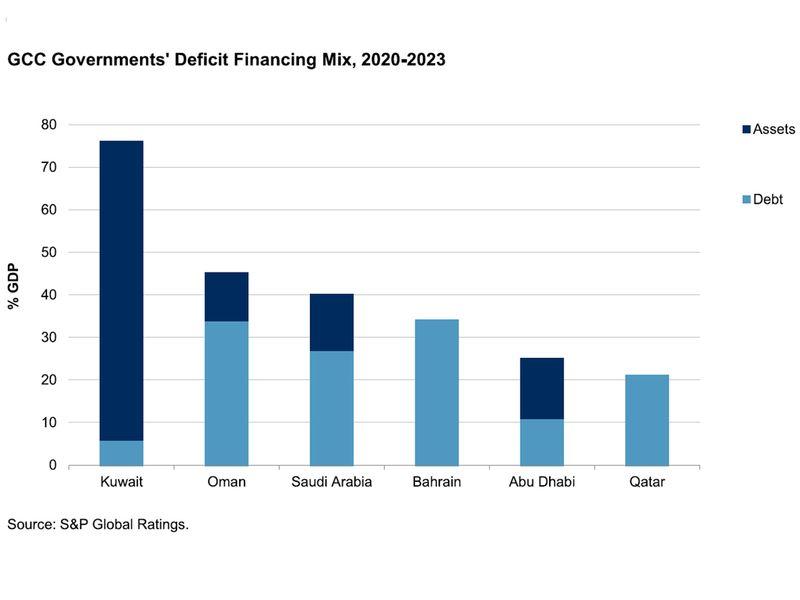 عجز ميزانية الحكومة في دول مجلس التعاون الخليجي قد يتجاوز 180 مليار دولار في 2020