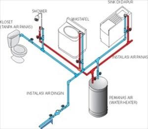 Tips Pemasangan Instalasi Air Bersih dan Kotor Dengan Benar
