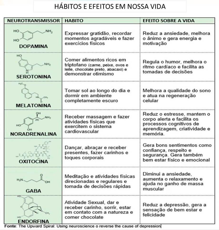 tabela-de-neurotransmissores-habitos-e-efeitos
