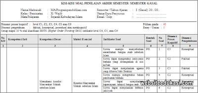 Kisi-kisi PAS SKI Kelas 10 Tahun 2019/2020