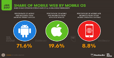 Share Of Mobile Web