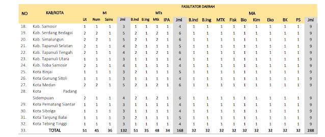 Jumlah Kuota Program PKB Guru Madrasah setiap Kabupaten di Provinsi Sumatra Utara