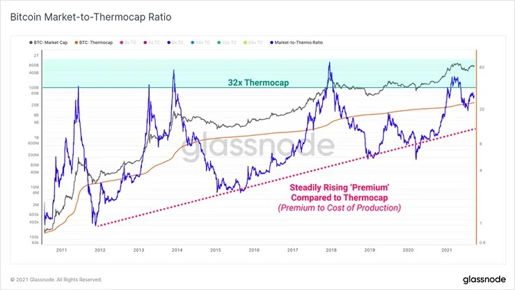 Модель рынка биткоинов