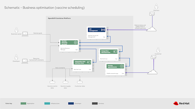planning business optimisation