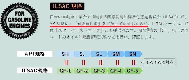 ILSAC規格の説明