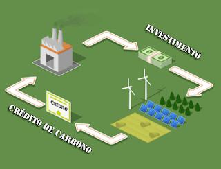 credito de carbono o que é, como funciona, vantagens desvantagens