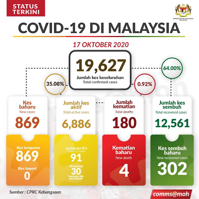 COVID-19 : Kes Tertinggi Direkodkan Dimana Terdapat 869 Positif Pada Hari Ini