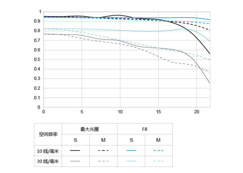 MTF-график объектива Yongnuo YnLens YN85mm f/1.8S DF DSM