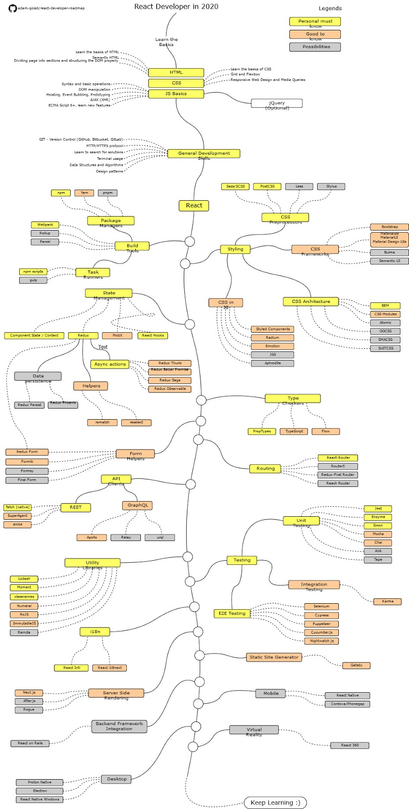 The 2020 React Developer RoadMap - Guide to become a Modern Frontend Web Developer