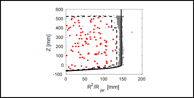 Spatial distribution of bubble events in the WIMP search data. The fiducial cut is represented by the dashed line. Red squares are the 106 events in the fiducial bulk volume passing all cuts and grey dots are all other single-bubble events. Credit: Amole et al., 2017