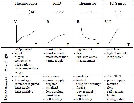Figure Characteristics of several types of temperature sensors