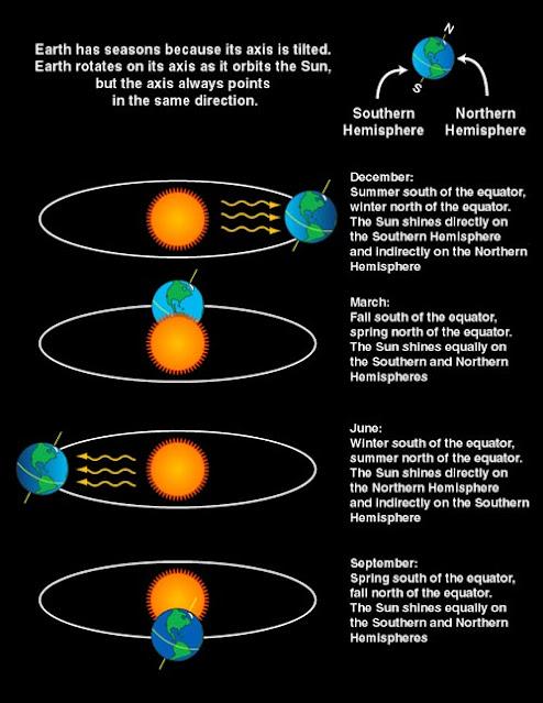 Simulasi Fenomena Tahunan September Equinox