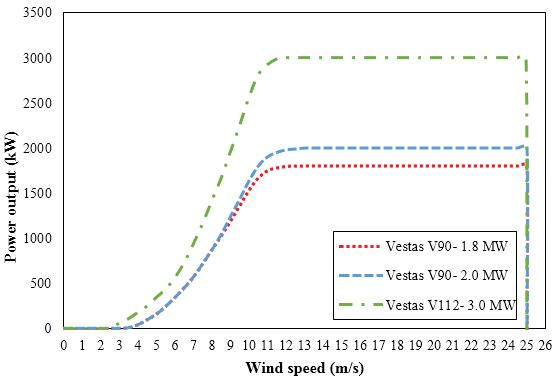 Courbe de production d'une éolienne (en watt) en fonction de la vitesse du vent (en m/s)