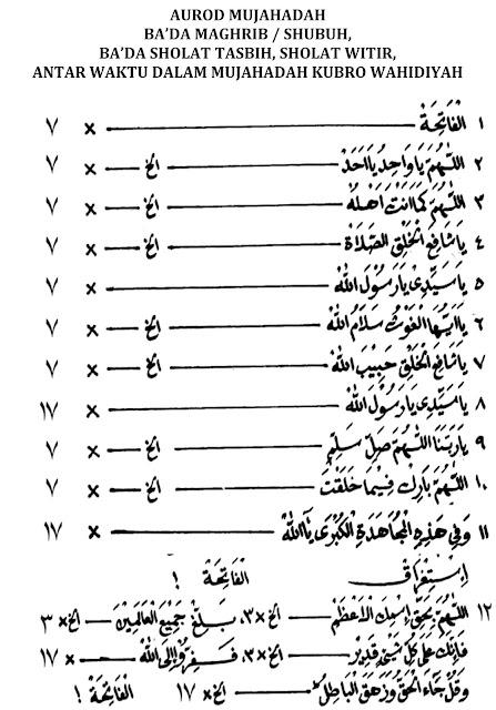 Contoh Aurod Mujahadah Sholat Maktubah pada waktu Mujahadah Kubro Wahidiyah