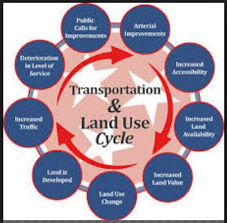 Integrating Land Use and Transport
