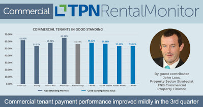 56% of Commercial tenants paid up in Q3 - a mild uptick!