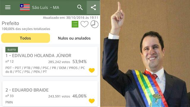 execução de Projetos Educacionais, melhoria nos Transportes Coletivos e Asfalto onde nunca teve dão vitória a Edivaldo Holanda Junior em São Luís.