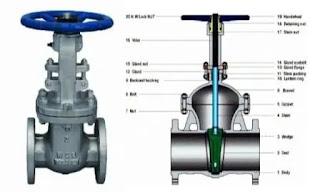 cara-kerja-gate-valve-dan-fungsinya