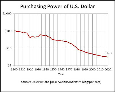 Inflation: 100-year history of decrease in value of a dollar. to 2020