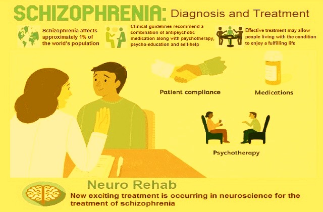 Schizophrenia -Diagnosis and Treatment: Types of Therapy ...