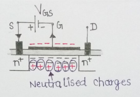 Difference between Depletion MOSFET and Enhancement MOSFET