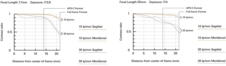 MTF-график для объектива Tamron 17-35mm f/2.8-4 Di OSD