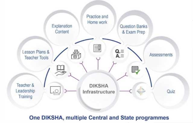 Diksha infrastructures