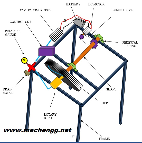 Design & Fabrication of Automatic Tyre Inflation System