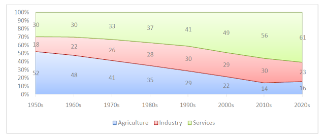 Figure 1: Structure Change in India's Economy (Share of Economic Sectors in % during 1950-2020)