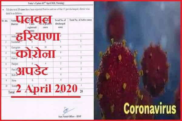 haryana-corona-update-palwal-faridabad-2-april-2020-news
