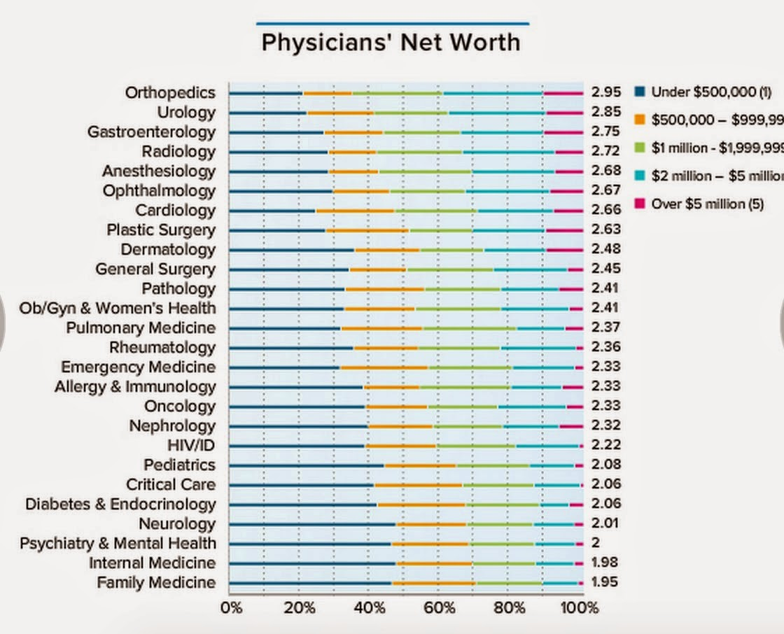 Great Z's: What Is The Net Worth Of Anesthesiologists?
